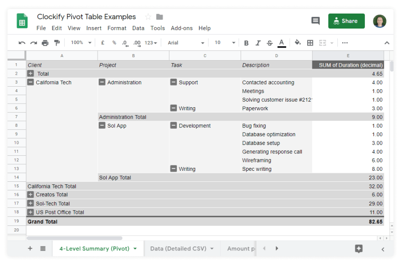 Create any type of report you need using pivot tables in Excel or Google Sheets