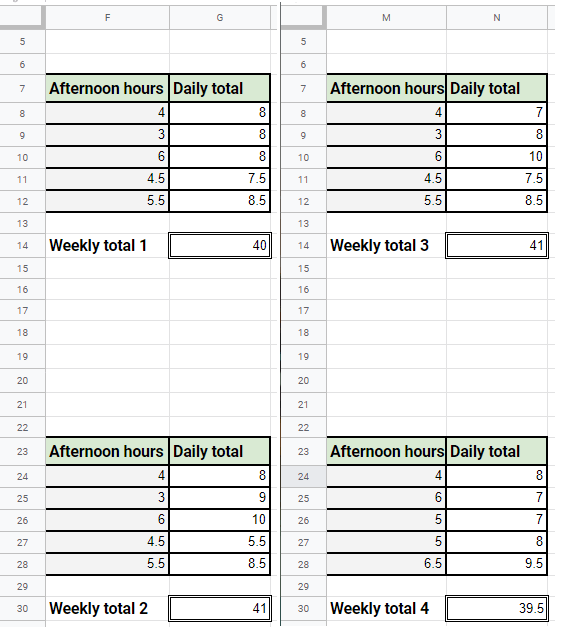 selecting weekly total cells to calculate monthly total
