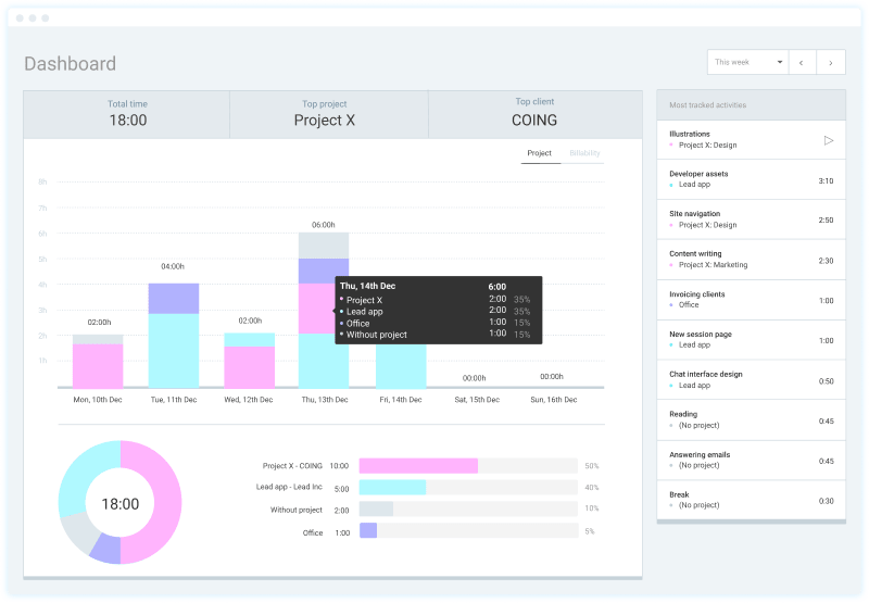 Dashboard where you can analyze tracked time and productive habits