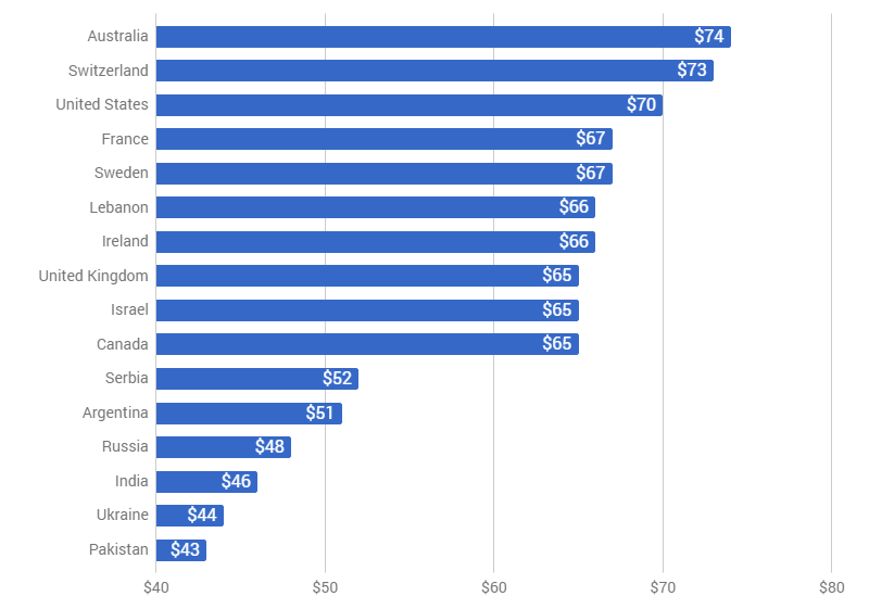average freelancing  u0026 consulting hourly rates  2019