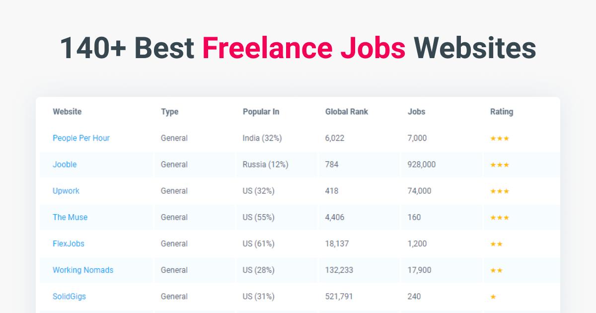 140 Best Freelance Jobs Websites 2020