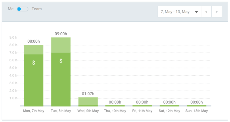 Productivity dashboard screenshot