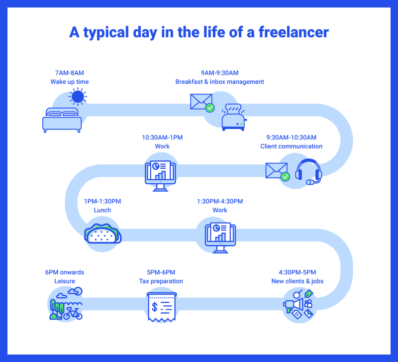 A typical day in the life of a freelancer infographic