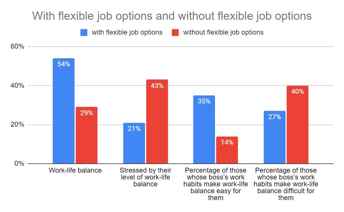 flexible vs nonflex jobs graph
