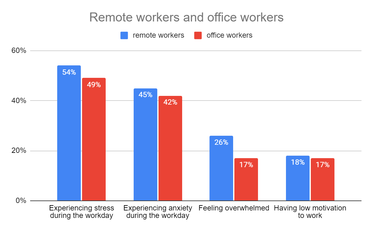 remove vs office workers graph