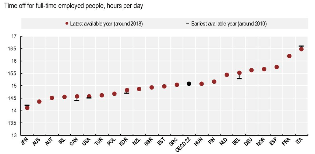 time hours per day