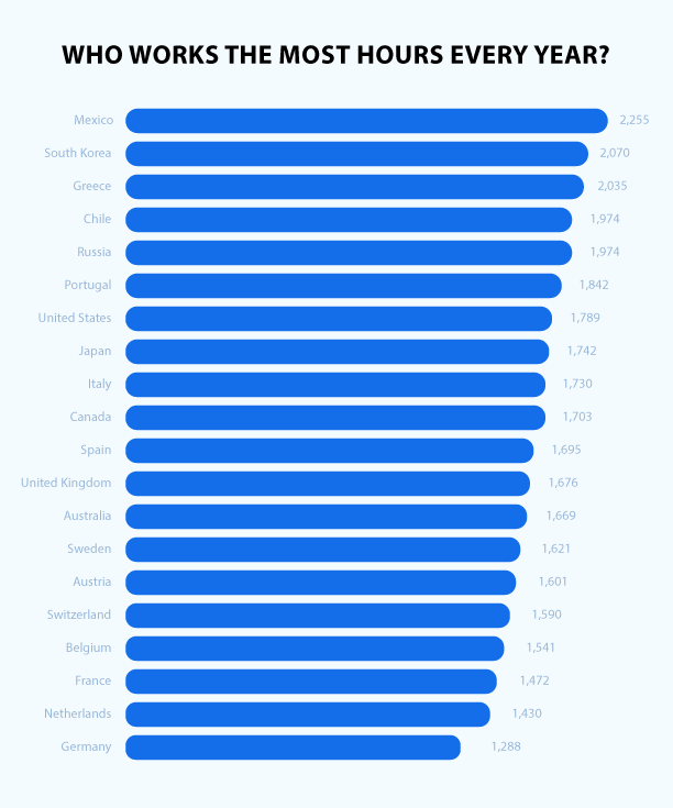 Hours worked by country