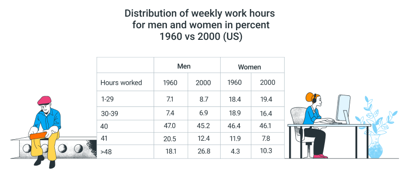 world annual work hours for men and women