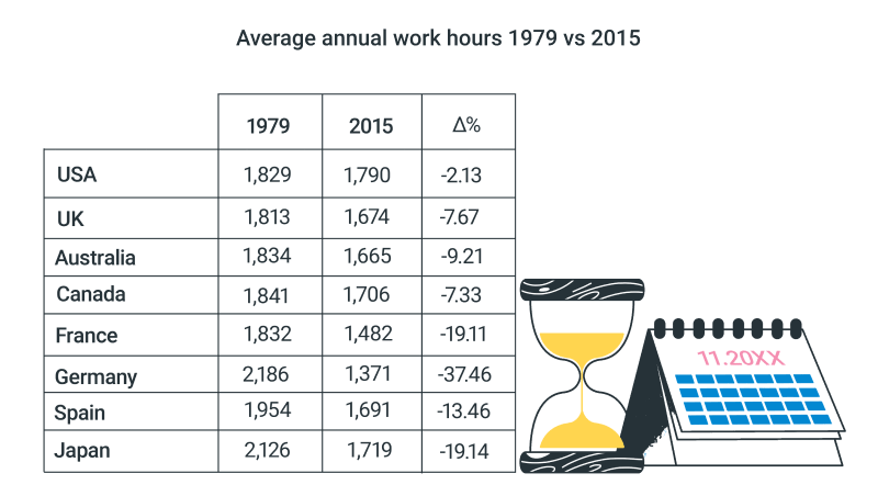 world annual work hours 1979 vs 2015