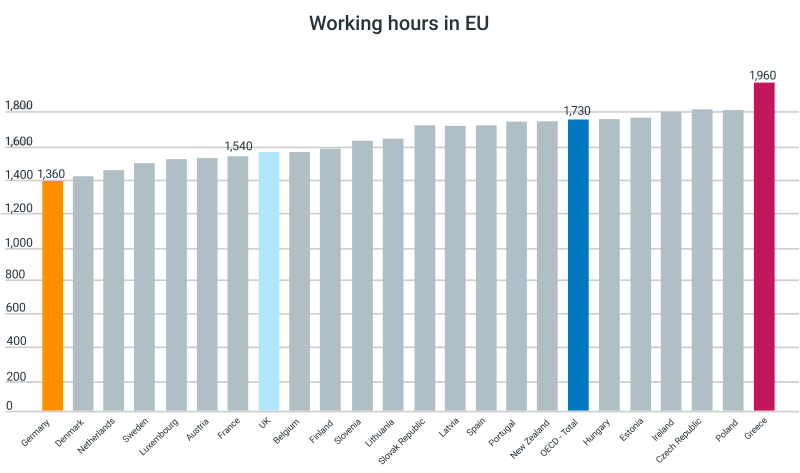 eu annual hours worked