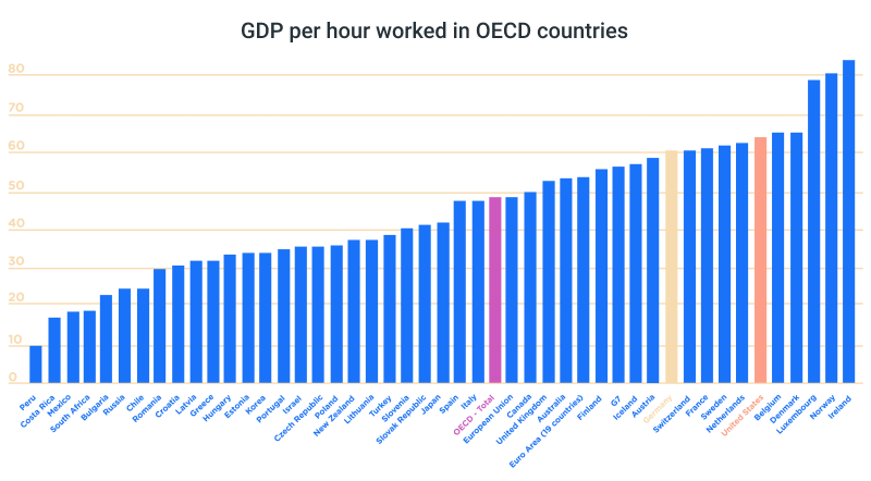 gdp per hour worked