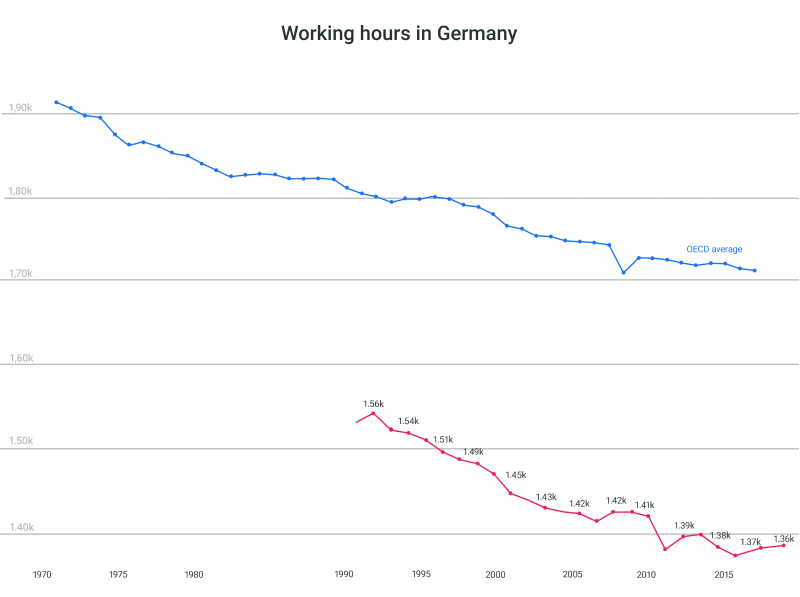 germany annual hours worked