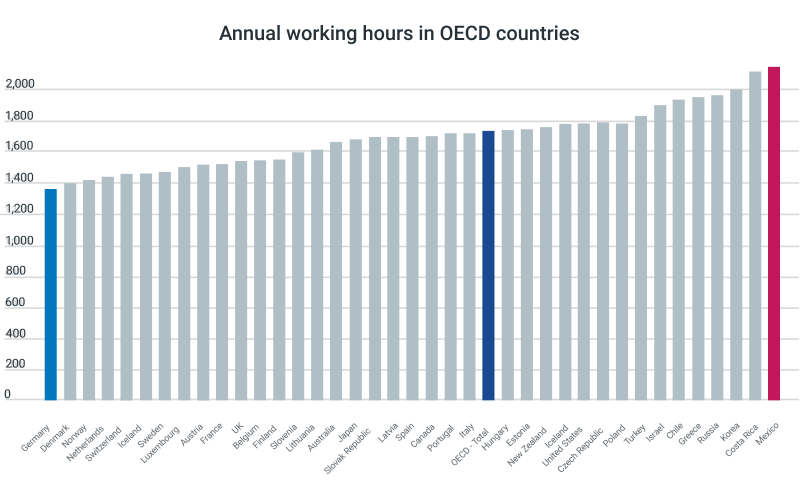 oecd hours worked