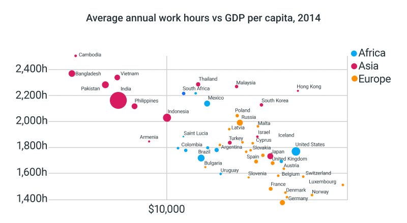 productivity annual work hours vs gdp per capita
