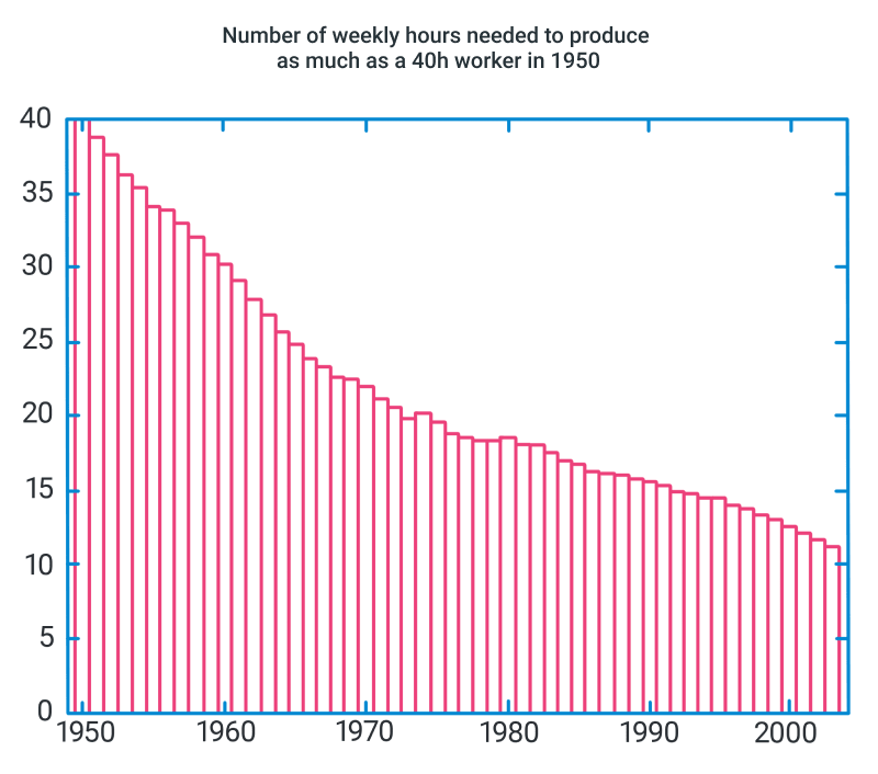 Productivity trend: Number of hours per week needed to produce as much as a 40-hour worker in 1950