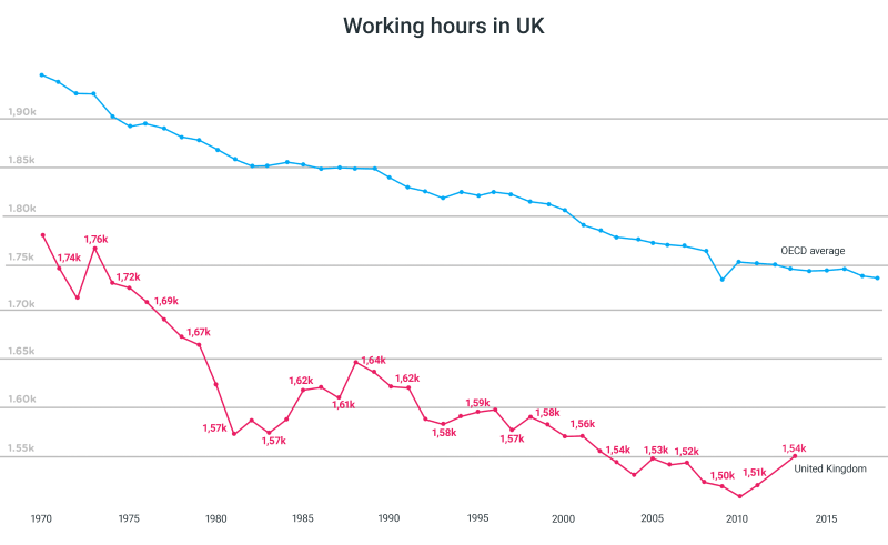 uk annual hours worked