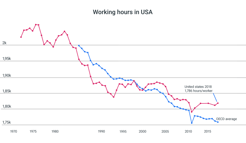 usa annual hours worked