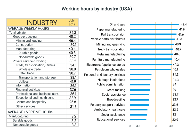 weekly hours in USA per industry