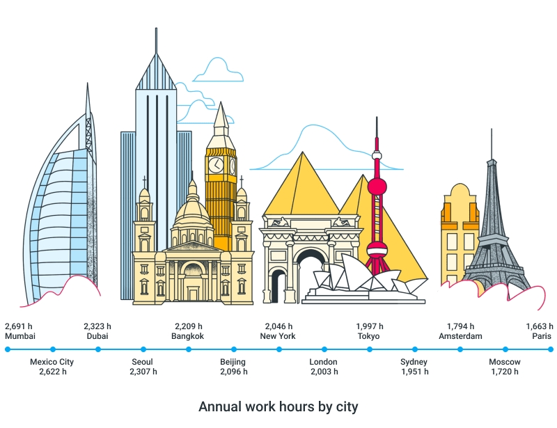 annual hours cities