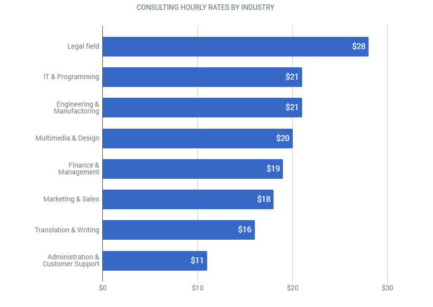 consulting hourly rates by industry