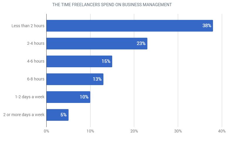 time freelancers spend on business management