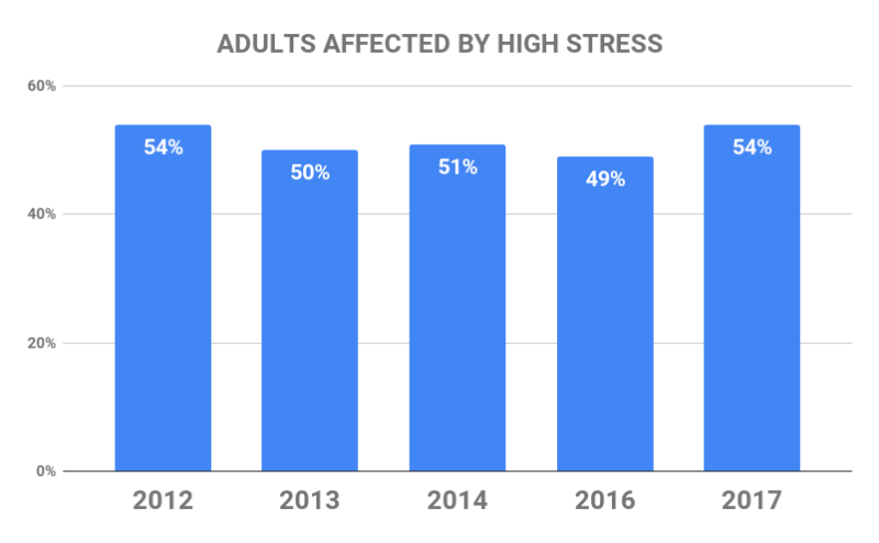Adults affected by high stress