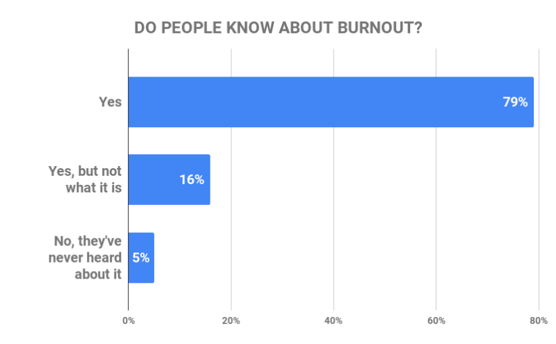 do people know about burnout