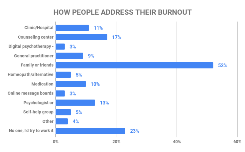 how people deal with burnout