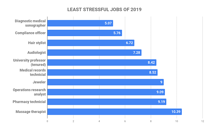 LEAST STRESSFUL JOBS OF 2019