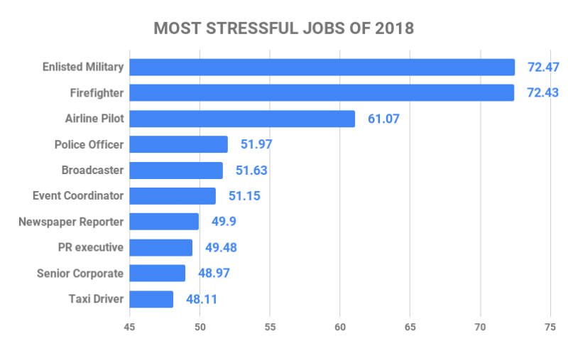 Most stressful jobs of 2018