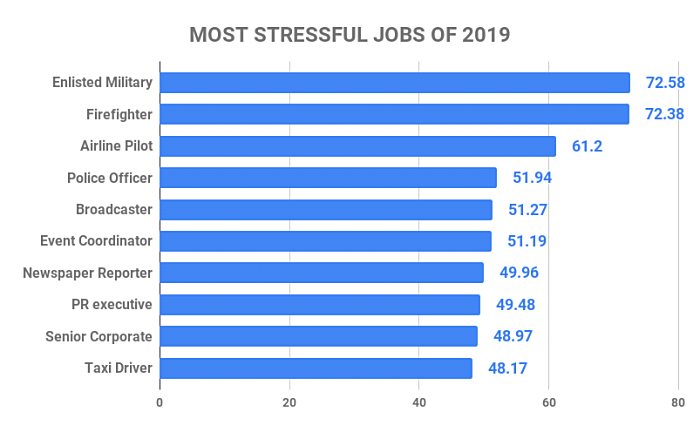 MOST STRESSFUL JOBS OF 2019