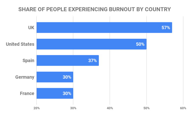 share of people experiencing burnout by country