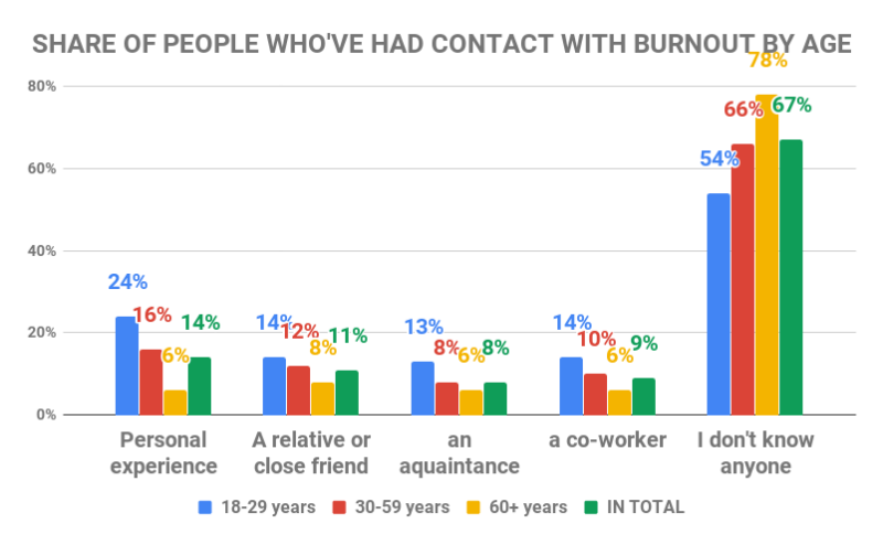 Share of people who've had contact with burnout by age