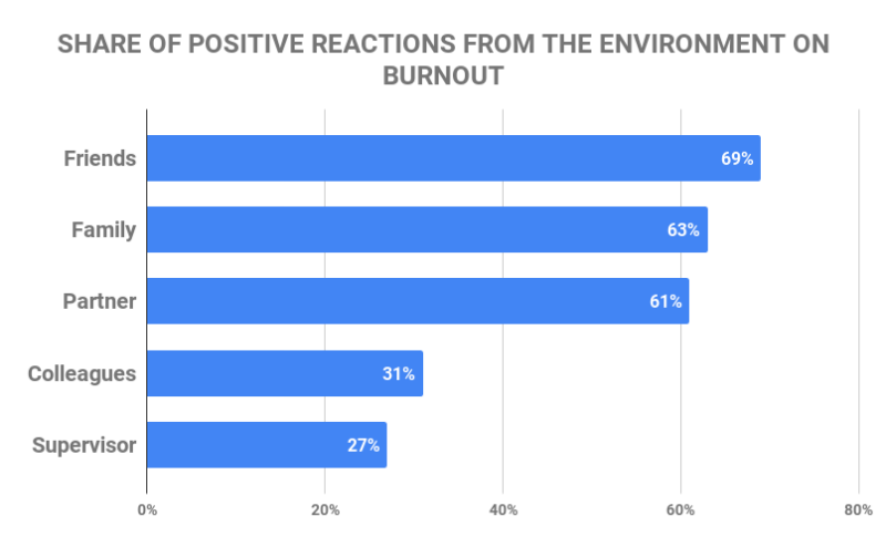 share of positive reactions from the environment on burnout