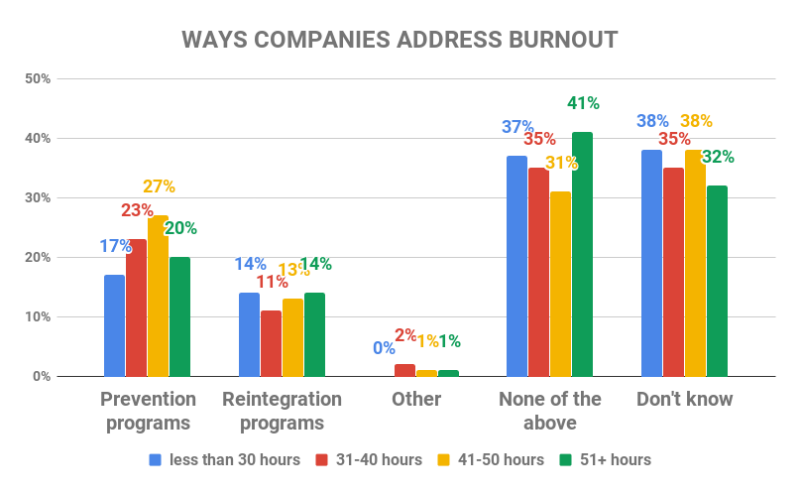 ways companies address burnout
