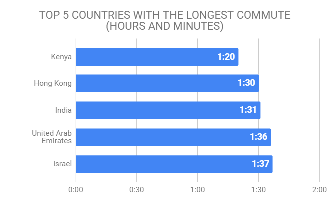 chart showing top 5 countries with the longest commute