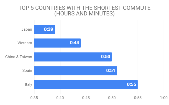 top 5 countries with the shortest commute