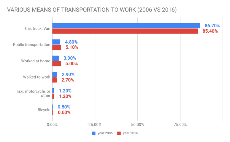 chart showing means of transportation to work in US