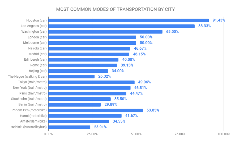 chart showing the most common modes of transportation