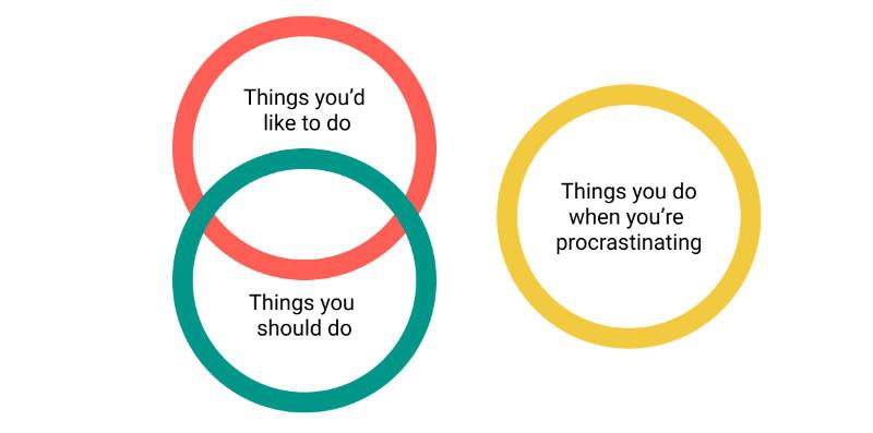 When procrastination happens diagram