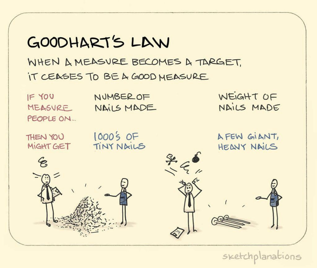 Goodhart's Law by Sketchplanations