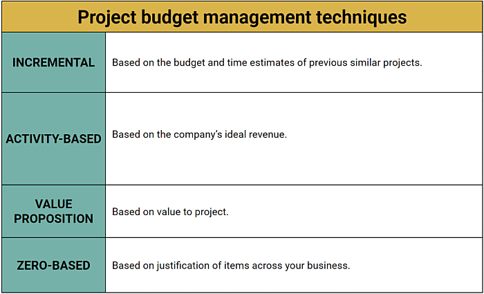 project budget management system