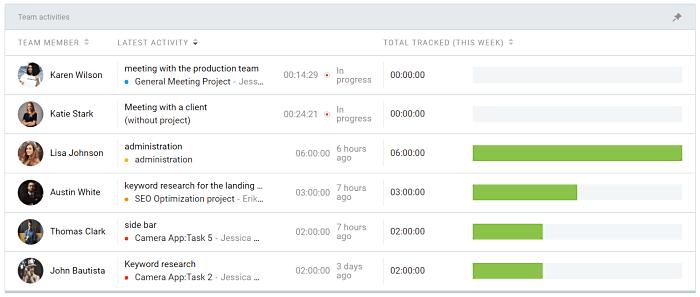 Clockify dashboard showing task progress
