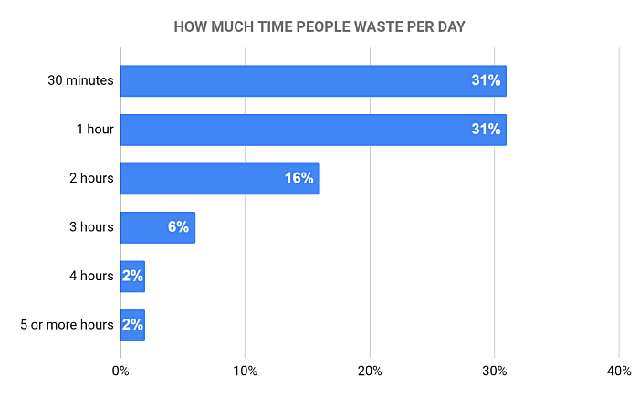How much time people waste per day