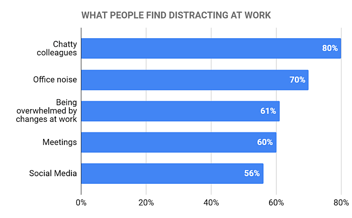 What people find distracting at work