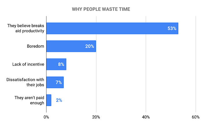Why people waste time