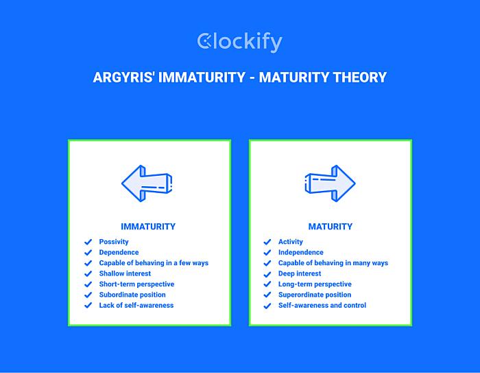 Immaturity - Maturity Theory