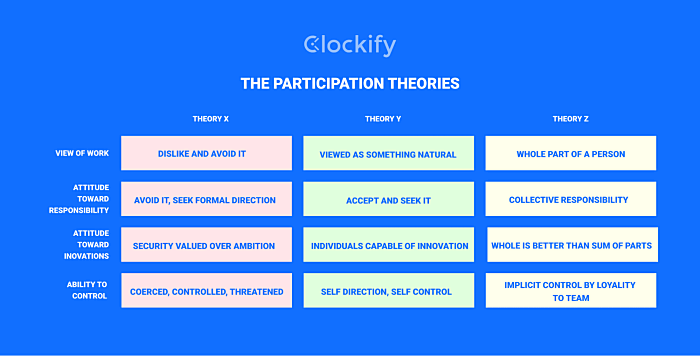 The Participation Theories