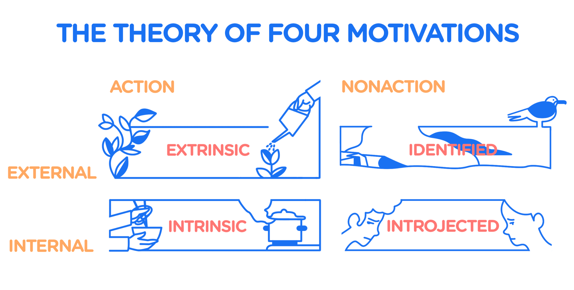The theory of four motivations