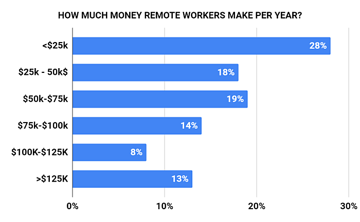 how much money per year remote workers make